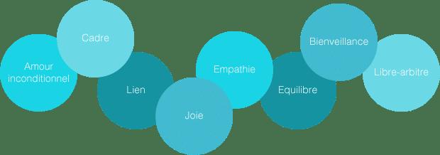 Bulles bleues lien, libre-arbitre, cadre, équilibre, empathie, joie, bienveillance, amour inconditionnel